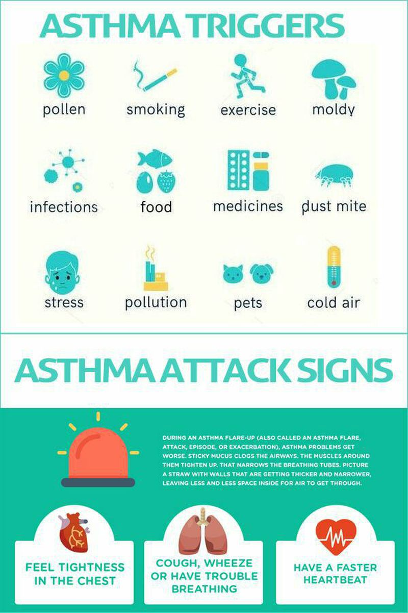 Asthma triggers& attack signs
