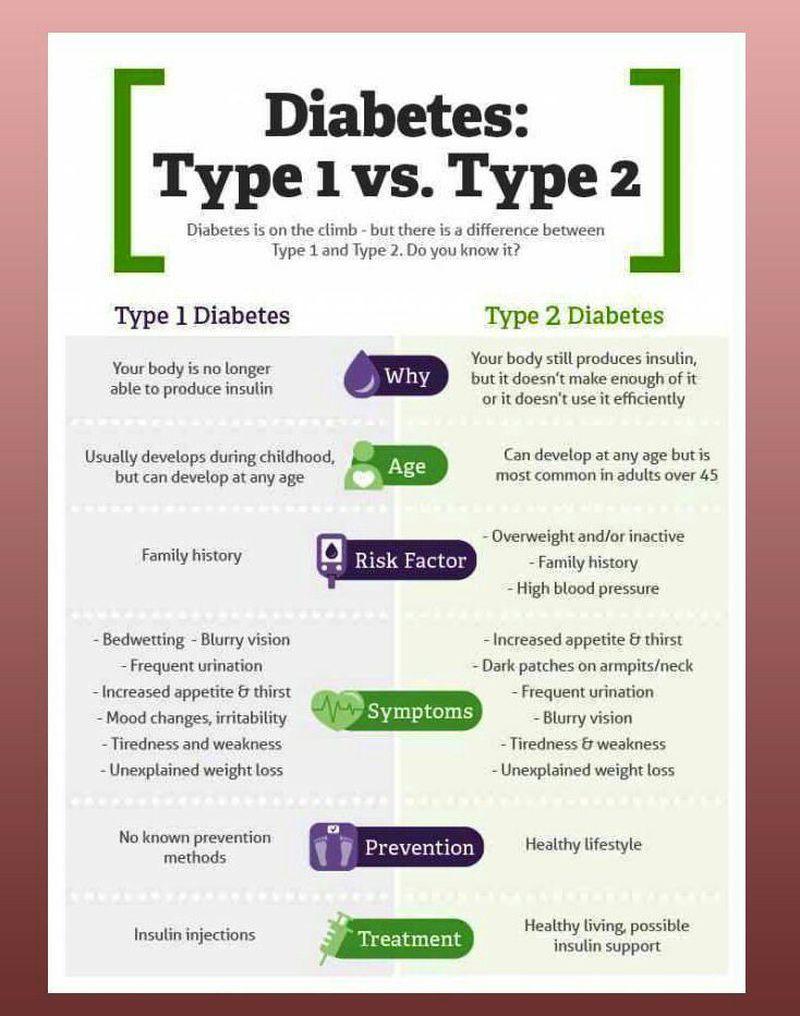 Diabetes- Type 1& type 2