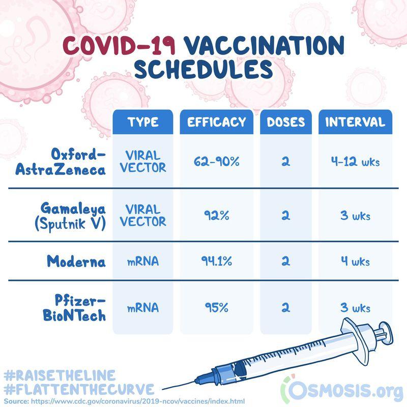 Covid-19 Vaccines.