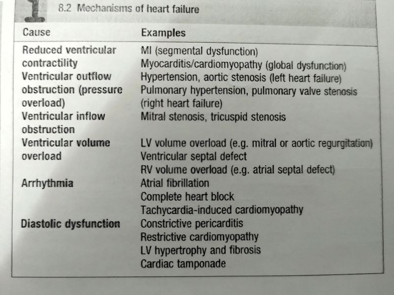 Different types of heart failure...