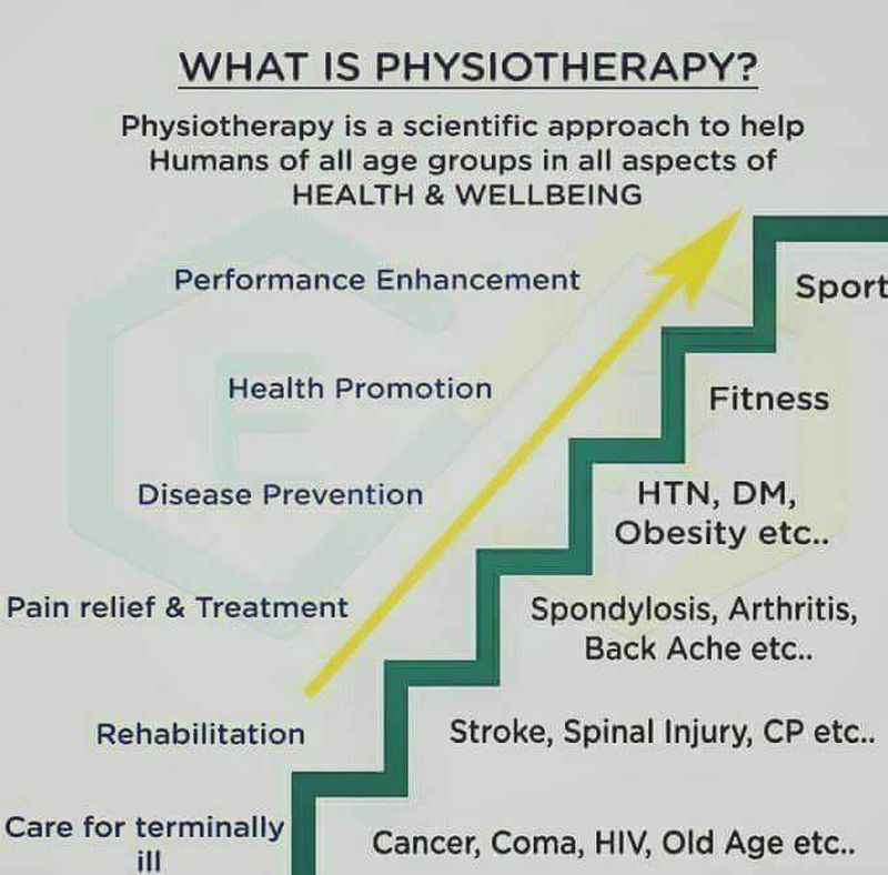 Physiotherapy leads treatments