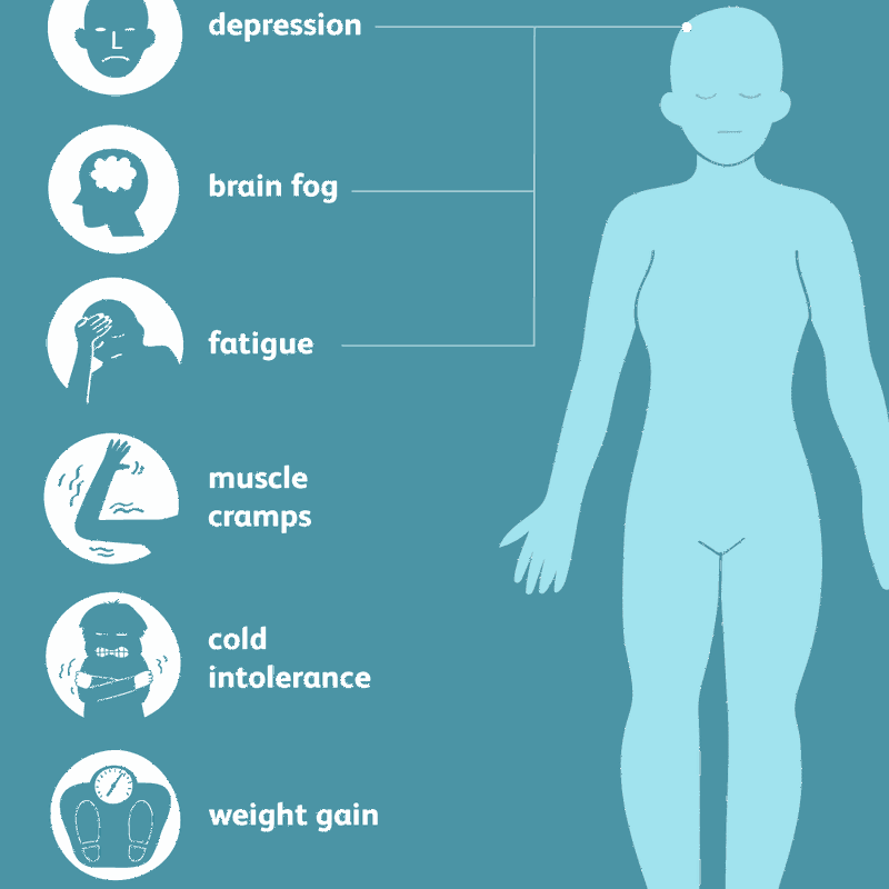 Signs and symptoms of hypothyroidism (underactive thyroid)