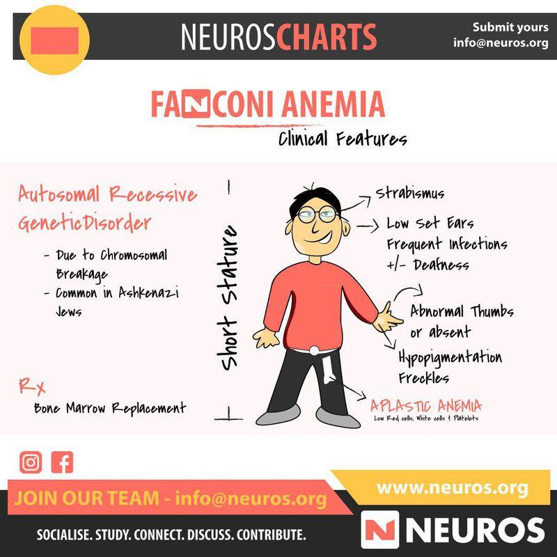 Fanconi anaemia
