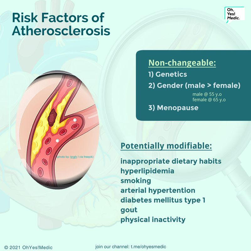Risk factor of atherosclerosis