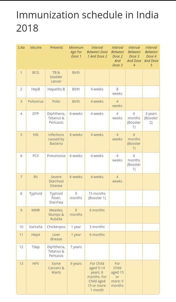 immunization schedule in india 2018