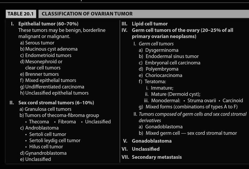 Ovarian Tumour Classification