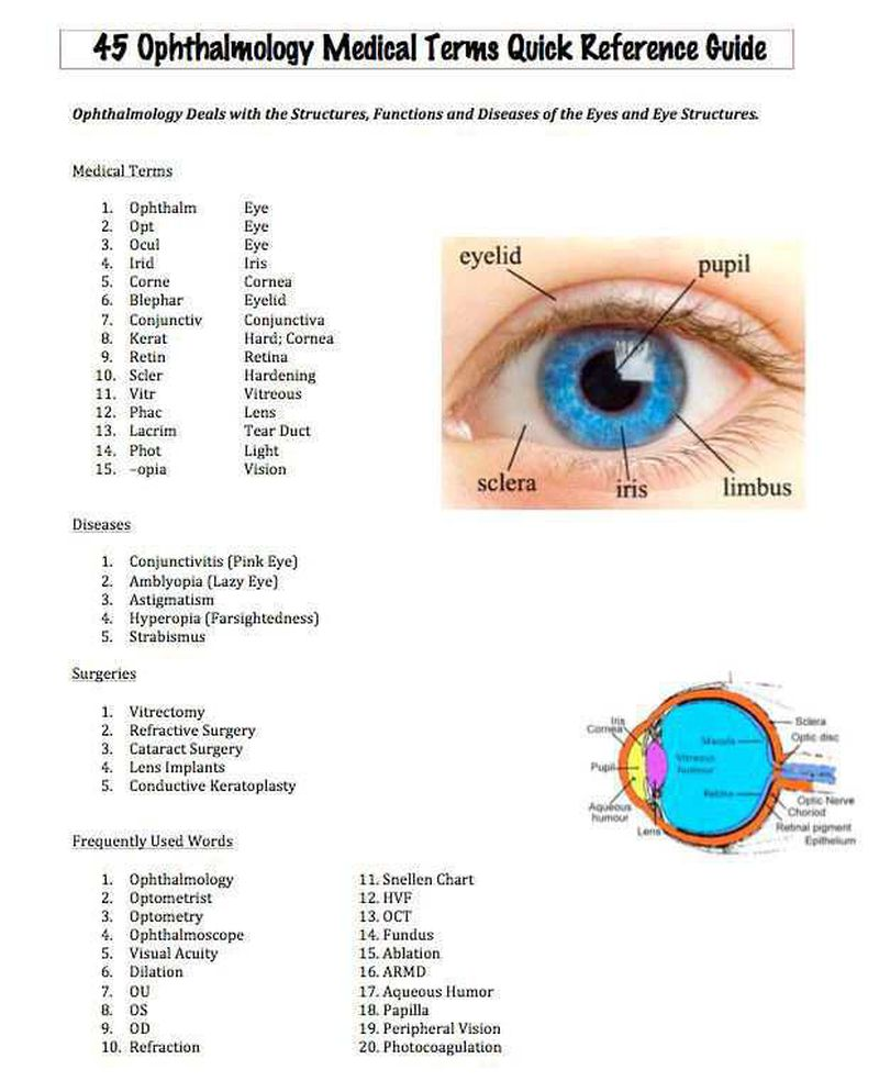 Ophthalmology medical terms